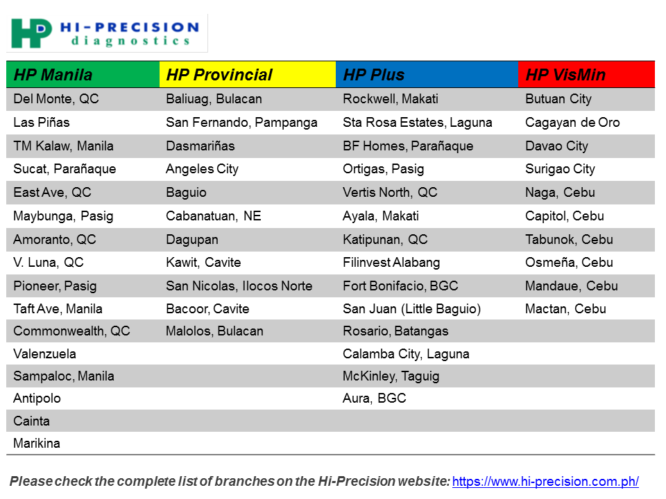 Hi-Precision Diagnostics Branches